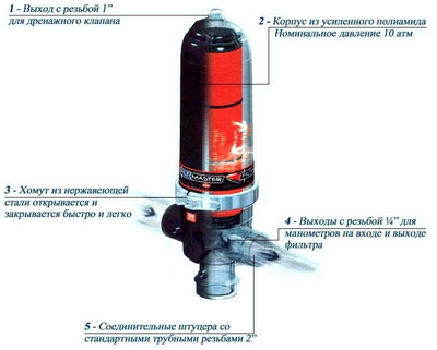 Устройство дискового фильтра для воды