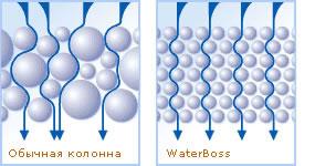 WaterBoss 900